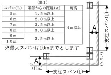 親綱システムの使用基準 (安全帯取付設備として)